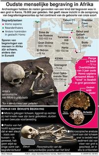 WETENSCHAP: Oudste menselijke grafplaats in Afrika infographic