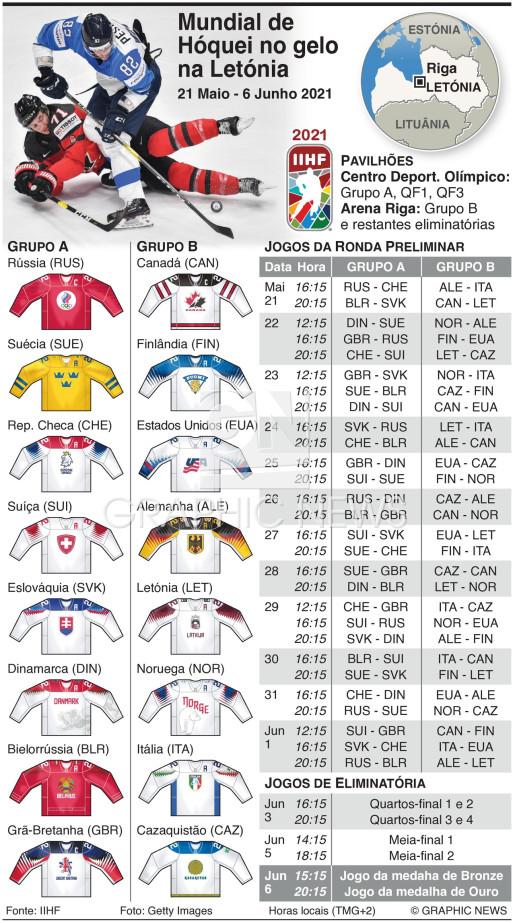 Campeonato do Mundo de Hóquei no gelo 2021 infographic