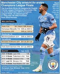 FUSSBALL: Manchester City erreichen erstes Champions League Finale infographic