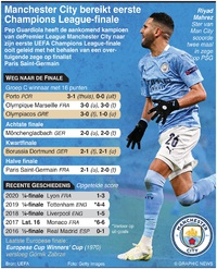 VOETBAL: Manchester City in eerste Champions League-finale (1) infographic