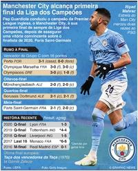 FUTEBOL: Manchester City alcança primeira final da Liga dos Campeões infographic