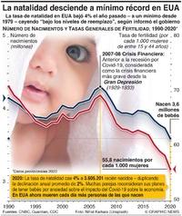 ESTADOS UNIDOS: Las tasas de natalidad caen a mínimo récord infographic