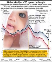 VERENIGDE STATEN: Geboortecijfers op recordlaagte infographic