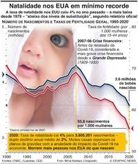 ESTADOS UNIDOS: Taxas de natalidade em mínimo recorde infographic