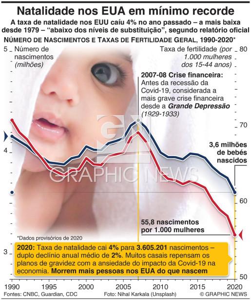 Taxas de natalidade em mínimo recorde infographic