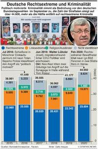 POLITIK:  Deutschlands rechtsextreme Kriminalität infographic