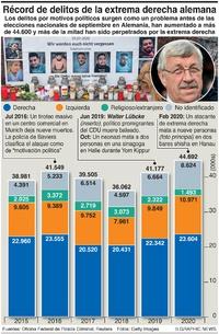 POLÍTICA: Delitos de la extrema derecha alemana infographic