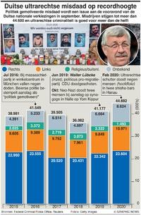 POLITIEK: Duitse ultrarechtse misdaad infographic