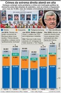 POLÍTICA: Crime da extrema direita alemã infographic
