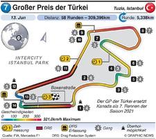 F1: GP der Türkei 2021 infographic