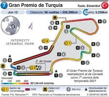 F1: Gran Premio de Turquía 2021 infographic