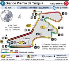F1: Grande Prémio da Turquia 2021 infographic