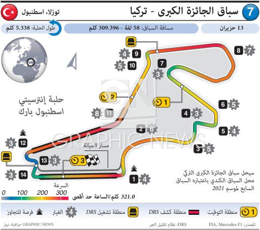 سباق الجائزة الكبرى 2021 - تركيا infographic