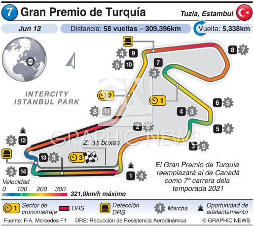 Gran Premio de Turquía 2021 infographic