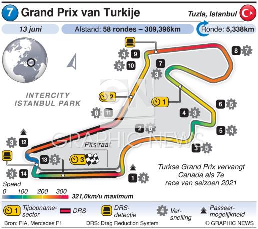 Grand Prix van Turkije 2021 infographic