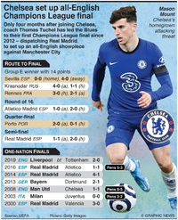 SOCCER: Chelsea set up all-English Champions League final infographic