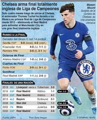 SOCCER: Chelsea arma final inglesa de Liga de Campeones infographic