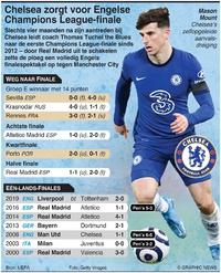 VOETBAL: Chelsea zorgt voor Engelse Champions League-finale infographic