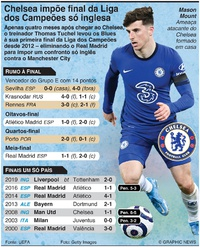 FUTEBOL: Chelsea impõe final só inglesa da Liga dos Campeões infographic