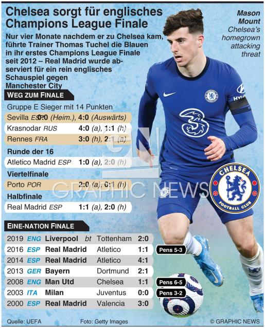 Chelsea sorgt für all-English Champions League Finale infographic