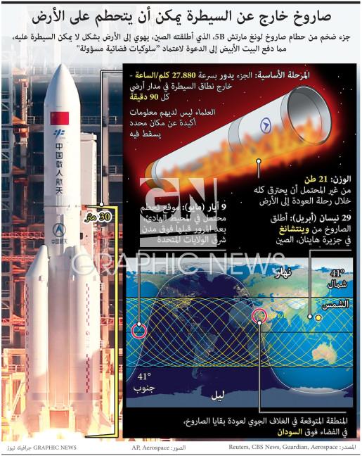 صاروخ خارج عن السيطرة يمكن أن يتحطم على الأرض (1) infographic