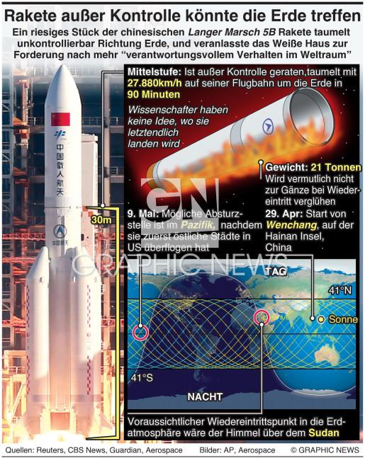 Chinesische Rakete außer Kontrolle - Absturzgefahr infographic