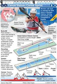 TOKYO 2020: Olympic Canoe Sprint and Canoe Slalom infographic