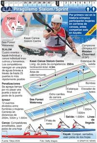 TOKIO 2020: Piragüismo Slalom/Sprint Olímpico infographic