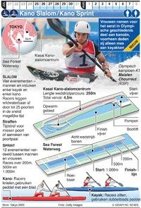 FOR TRANSLATION TOKYO 2020: Olympischc Kanoën Sprint en Slalom infographic