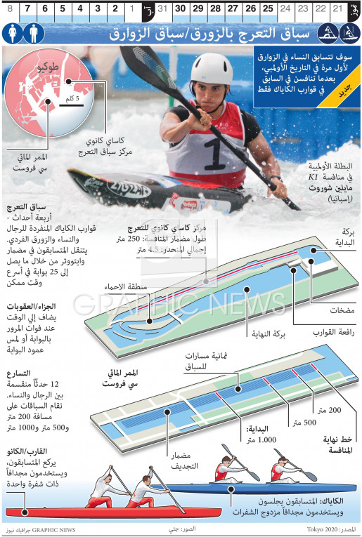 سابق التعرج والتسارع بالزوارق infographic