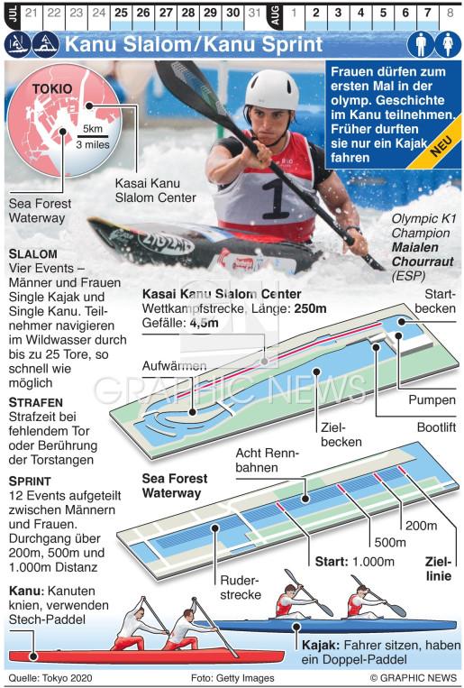 Olymp. Kanu Sprint und Kanu Slalom infographic