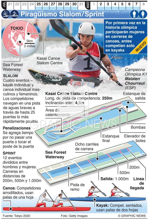 Piragüismo Slalom/Sprint Olímpico infographic