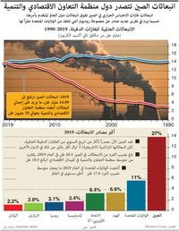 بيئة: انبعاثات الصين تتصدر دول منظمة التعاون الاقتصادي والتنمية infographic