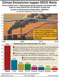 KLIMA: Chinas Emissionen toppen alle OECD Werte infographic