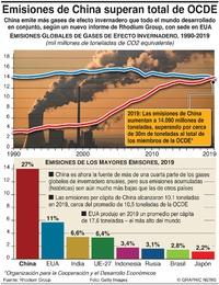 CLIMA: Las emisiones de China superan el total de la OCDE infographic