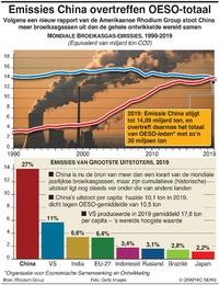 KLIMAAT: Uitstoot China overtreft OESO-totaal infographic