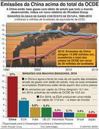 CLIMA: Emissões da China acima do total da OCDE infographic