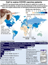 HEALTH: Call to waive COVID vaccine patents infographic