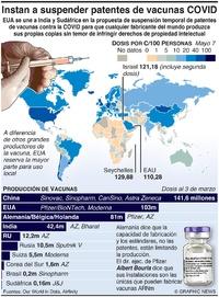 SALUD: Propuesta para suspender patentes de vacunas COVID infographic