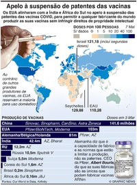 SAÚDE: Apelo à suspensão das patentes de vacinas COVID infographic