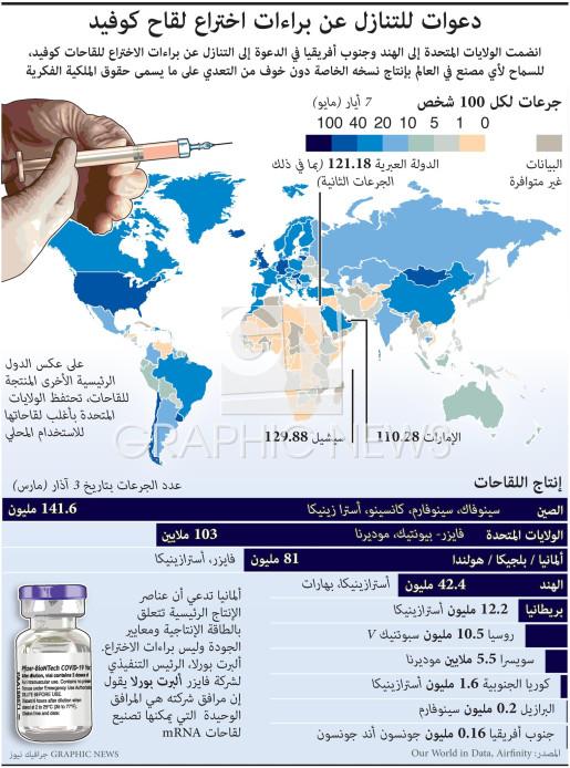 دعوات للتنازل عن براءات اختراع لقاح كوفيد (1) infographic