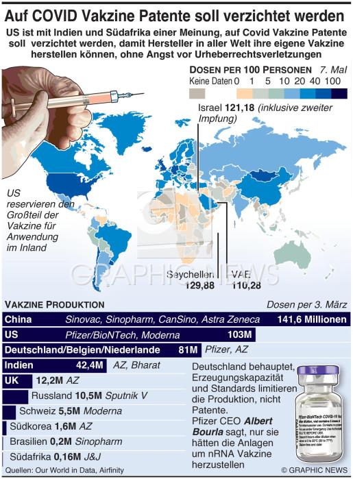 Forderung nach Verzicht von COVID Vakzine Patenten patents infographic