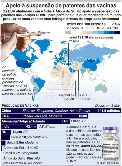 Apelo à suspensão das patentes de vacinas COVID infographic