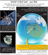 فضاء: نقطة نيمو - مقبرة المركبات الفضائية infographic