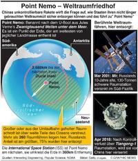 WELTRAUM: Point Nemo –Weltraumfriedhof auf der Erde infographic