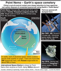 SPACE: Point Nemo – Earth's space cemetery infographic