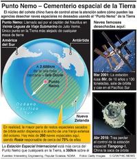 ESPACIO: Punto Nemo –Cementerio espacial de la Tierra infographic