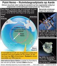 RUIMTEVAART: Point Nemo –Ruimtebegraafplaats op Aarde infographic