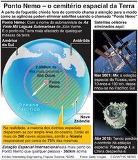 ESPAÇO: Ponto Nemo – o cemitério espacial da Terra infographic
