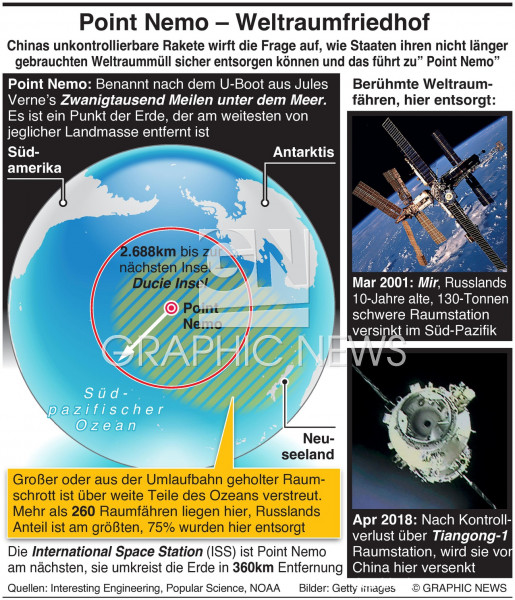 Point Nemo –Weltraumfriedhof auf der Erde infographic